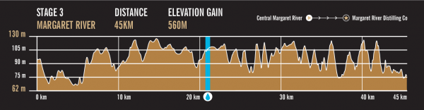 content stage 3 marg river roll. content stage 3 fun trails. C2C map  elevation profile stage 3 water cdb1474af